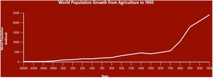 World population growth. Image courtesy of Karen Carr Studio.